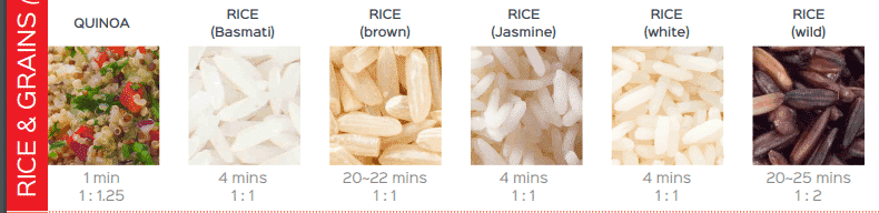 perfect instant pot rice and grains chart